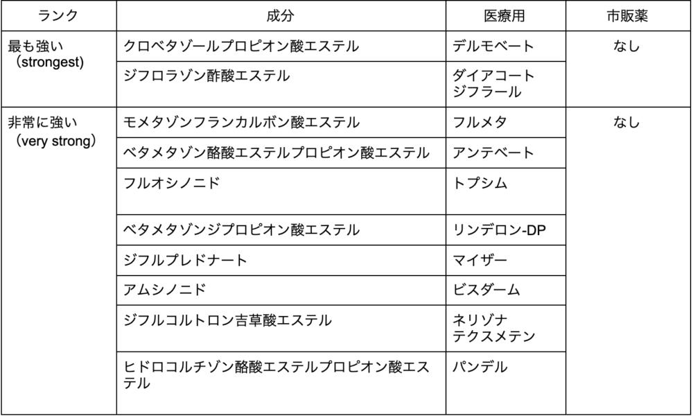 ステロイド表1